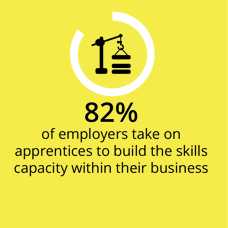 82% of employers take on apprentices to build the skills capacity within their business