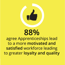 88% agree apprenticeships lead to a more motivated and satisfied workforce, leading to greater loyalty and quality