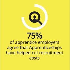 75% off apprentice employers agree that Apprenticeships have helped cut recruitment costs