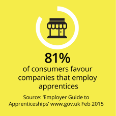 81% of consumers favour companies that employ apprentices
