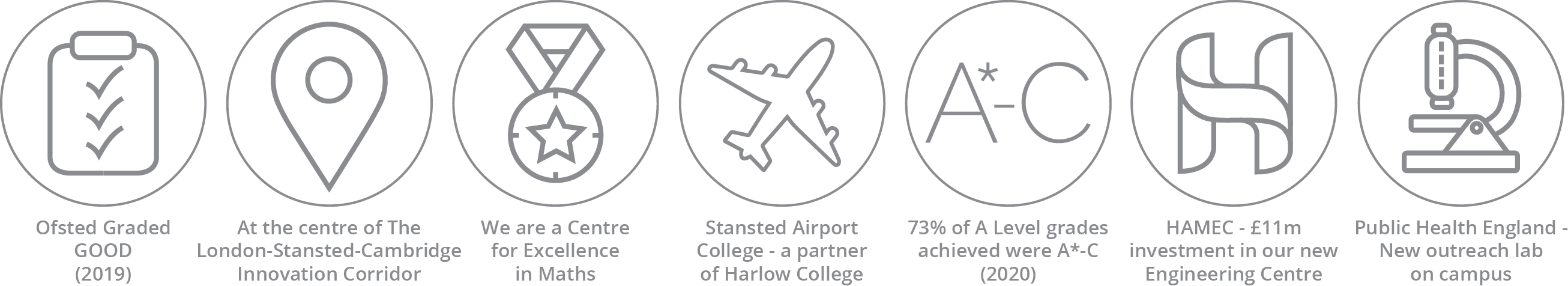 Harlow College performance data